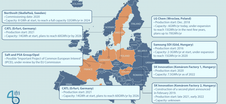 The European Battery Alliance is Moving up a Gear | IFRI
