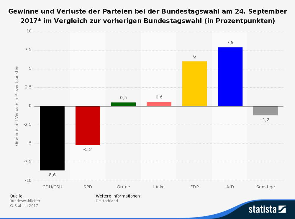 Gains et pertes des voix par parti, aux élections législatives allemandes, 2017