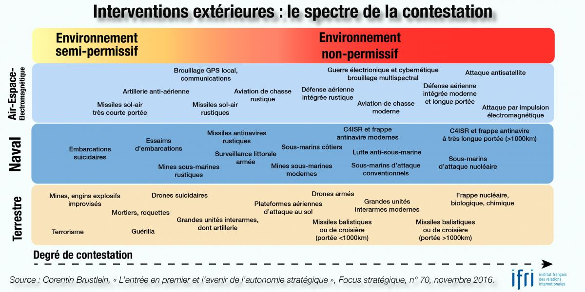 Interventions extérieures - le spectre de la contestation