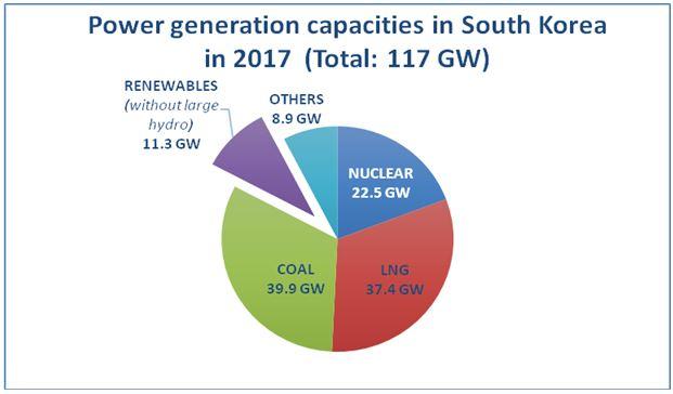 south_korea_generation_capacities_2017.jpg