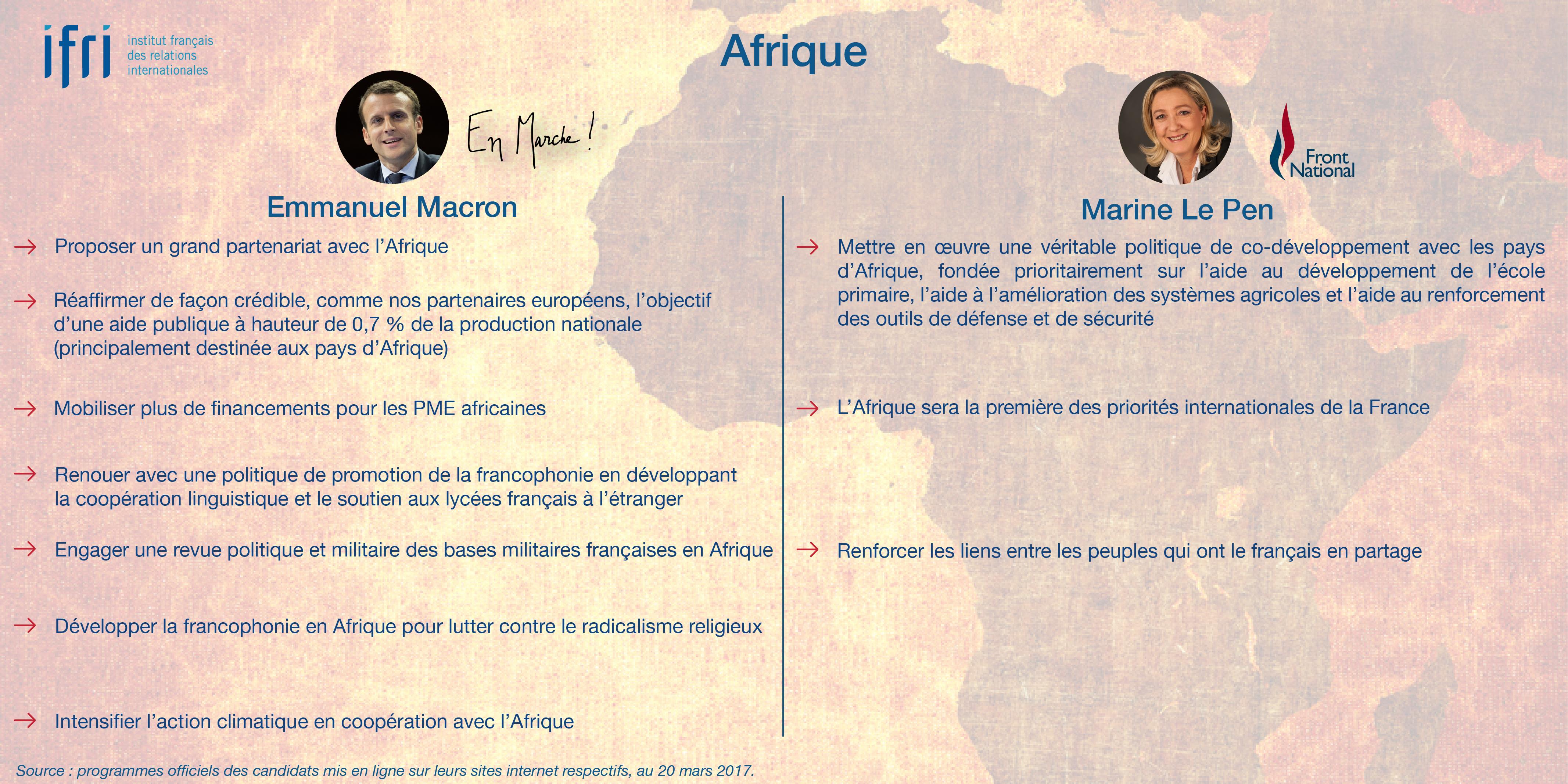 Afrique - Macron - Le Pen - Présidentielle 2017