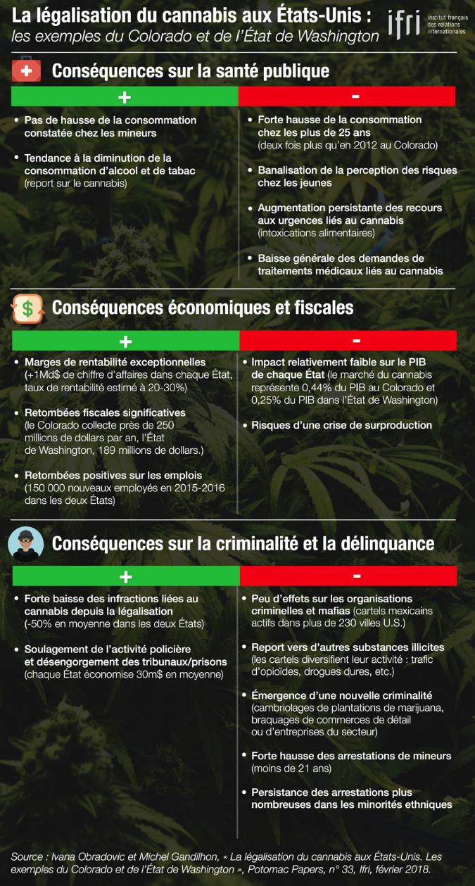 Infographie - La légalisation du cannabis aux Etats-Unis. Les exemples du Colorado et de l'Etat de Washington