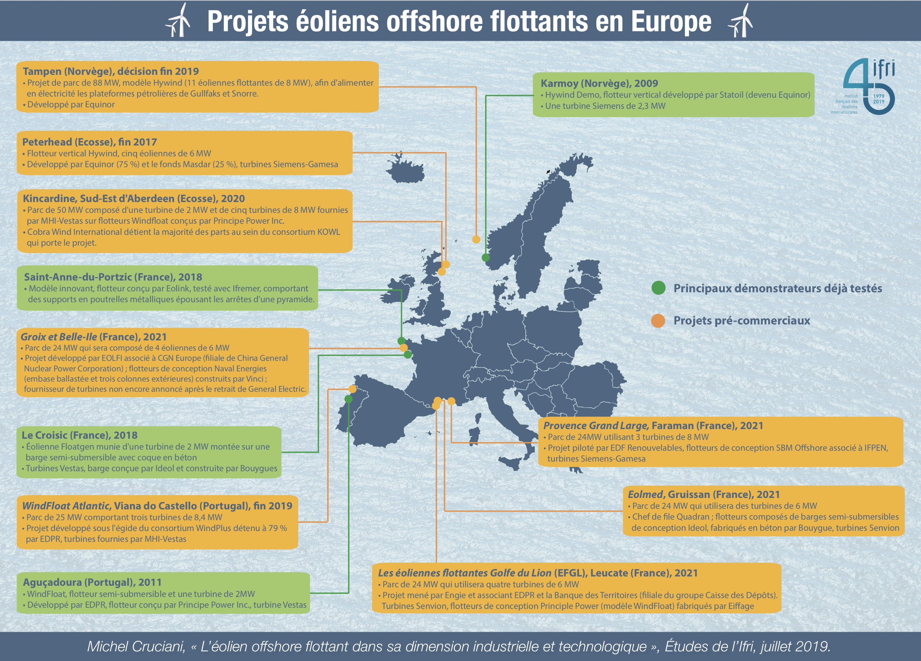 Projets éoliens offshore flottants en Europe - Carte -