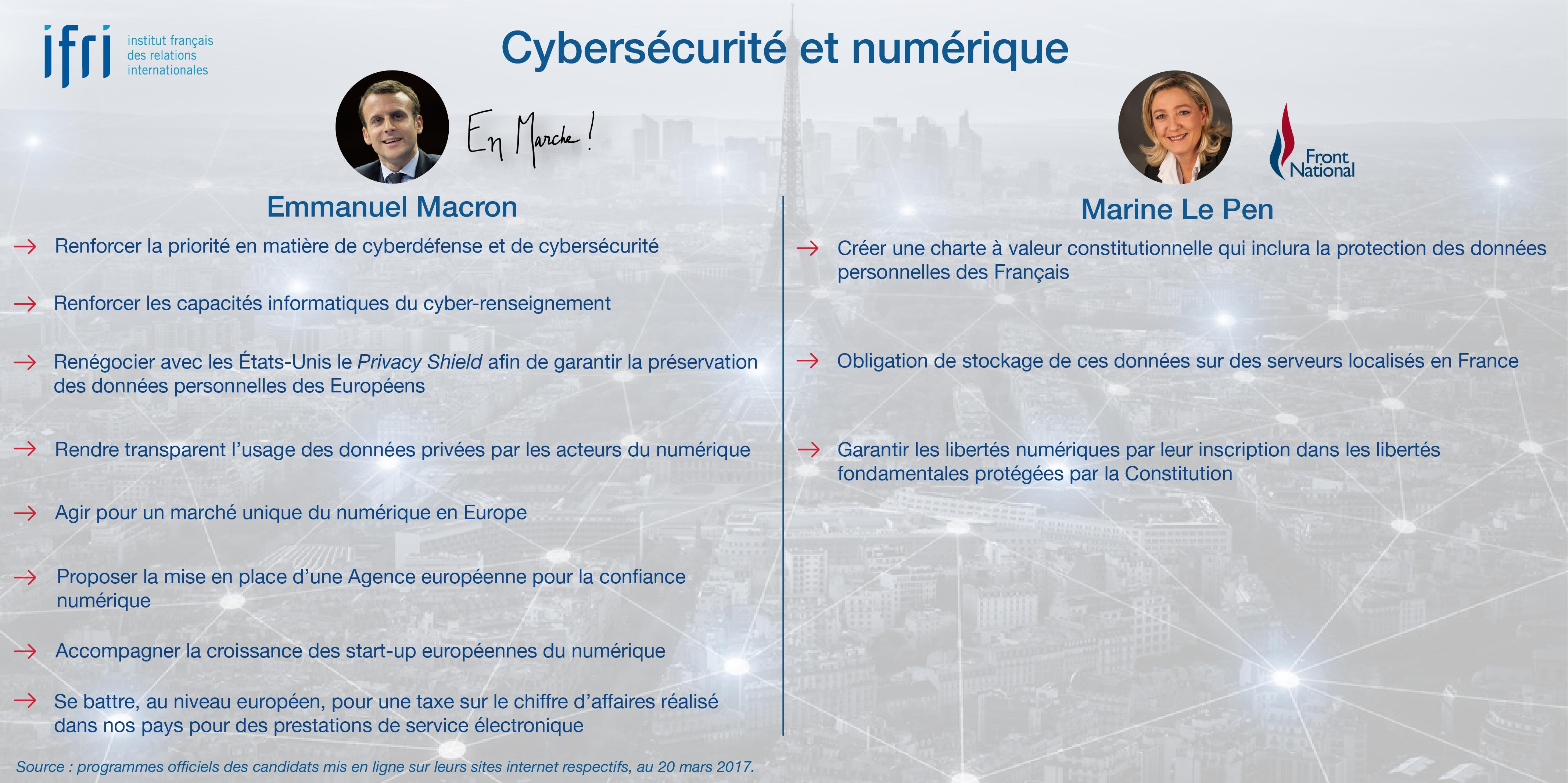 Cybersécurité et numérique - Macron - Le Pen - Présidentielle 2017