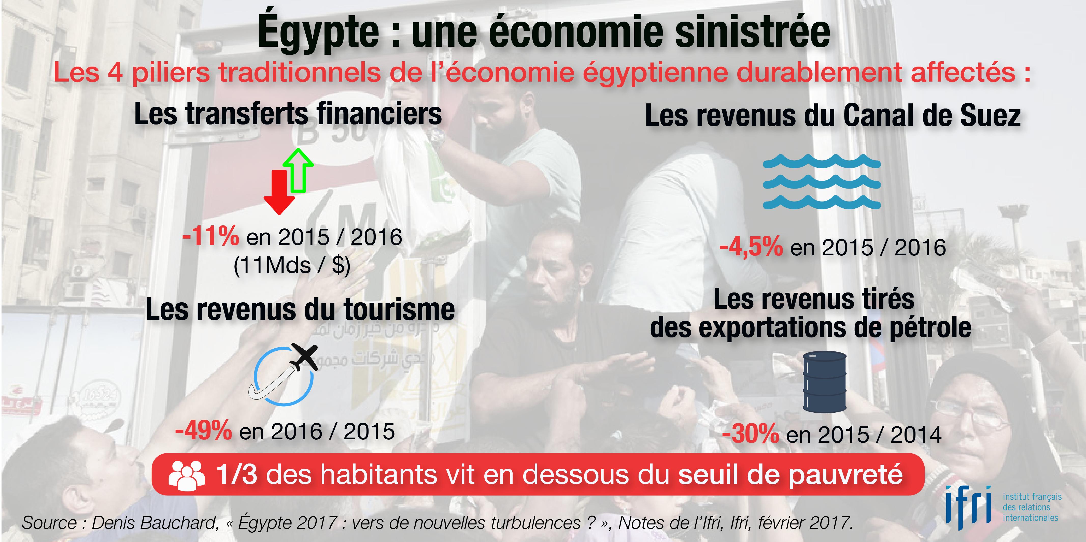 Egypte : une économie sinistrée