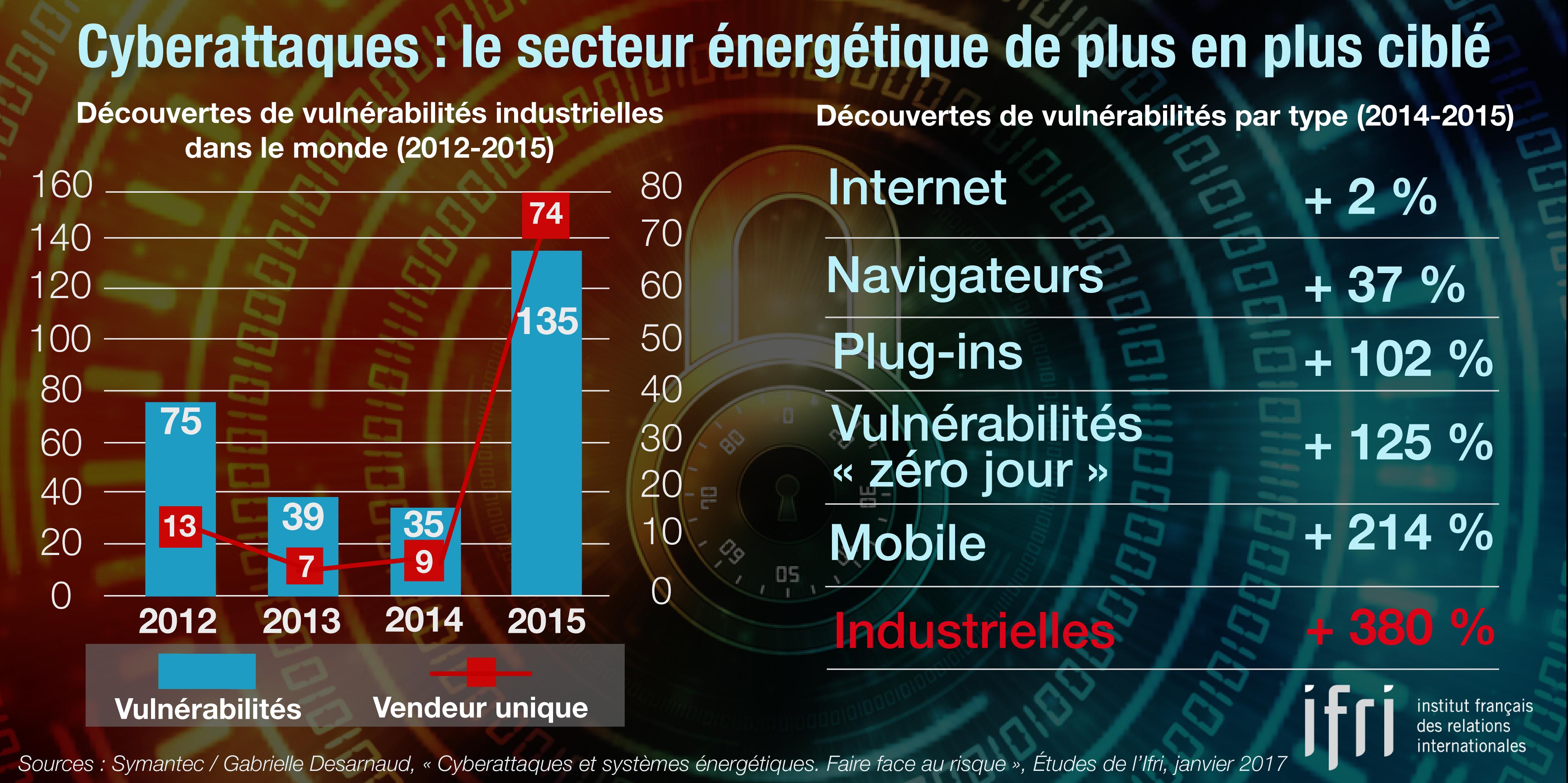 Cyberattaques : le secteur énergétique de plus en plus visé