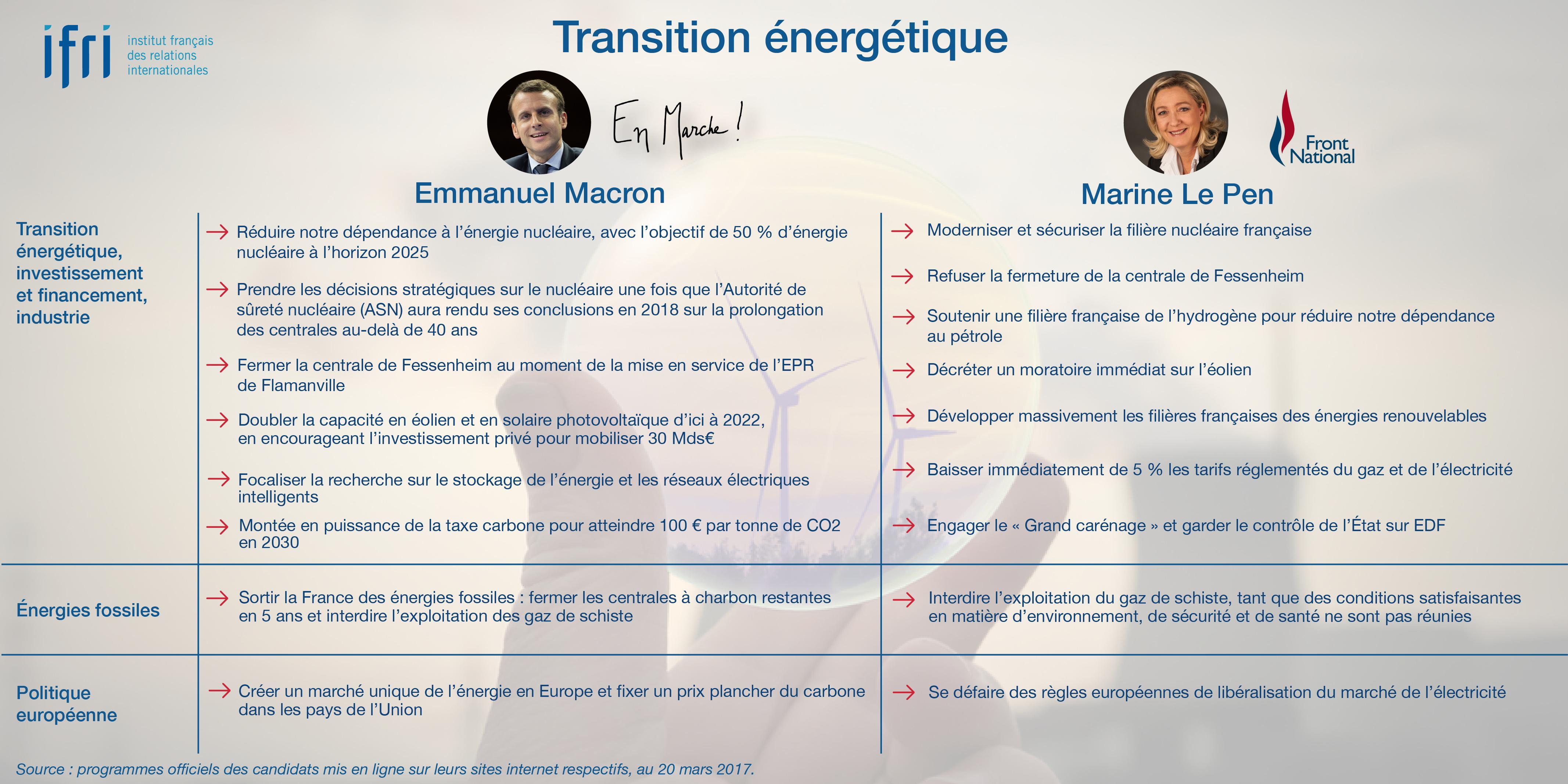 Transition énergétique - Macron - Le Pen - Présidentielle 2017