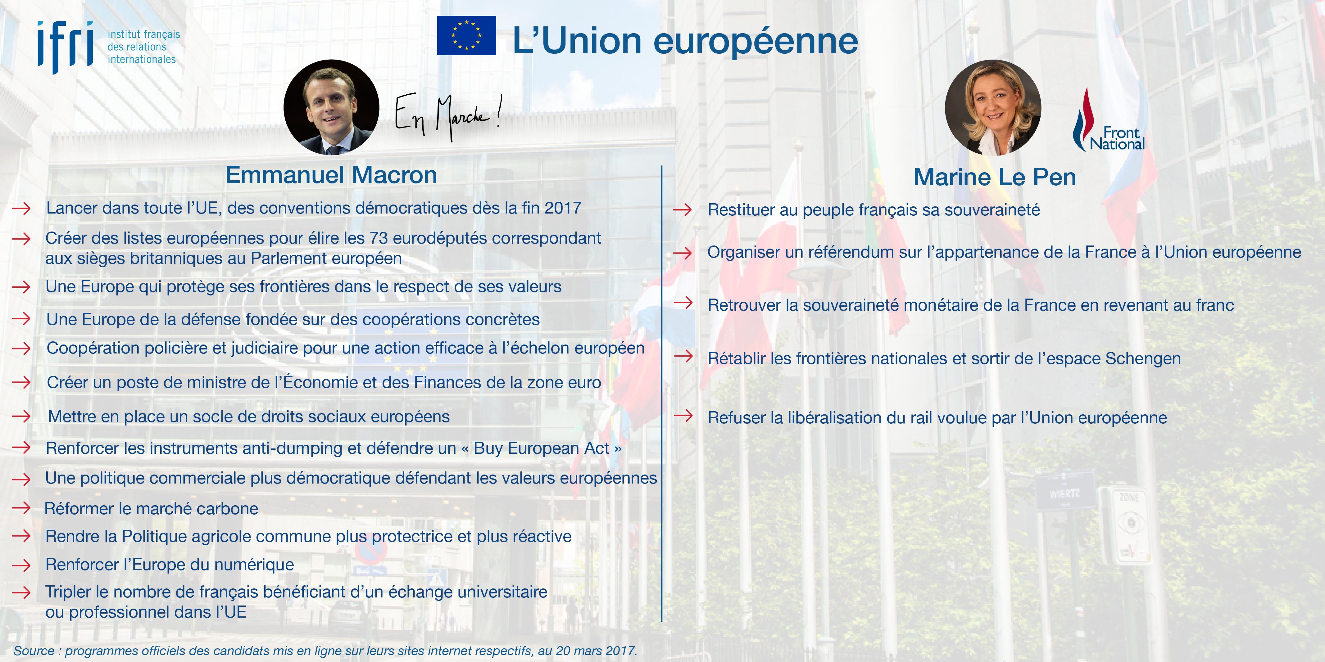L'Union européenne - Macron - Le Pen - Présidentielle 2017