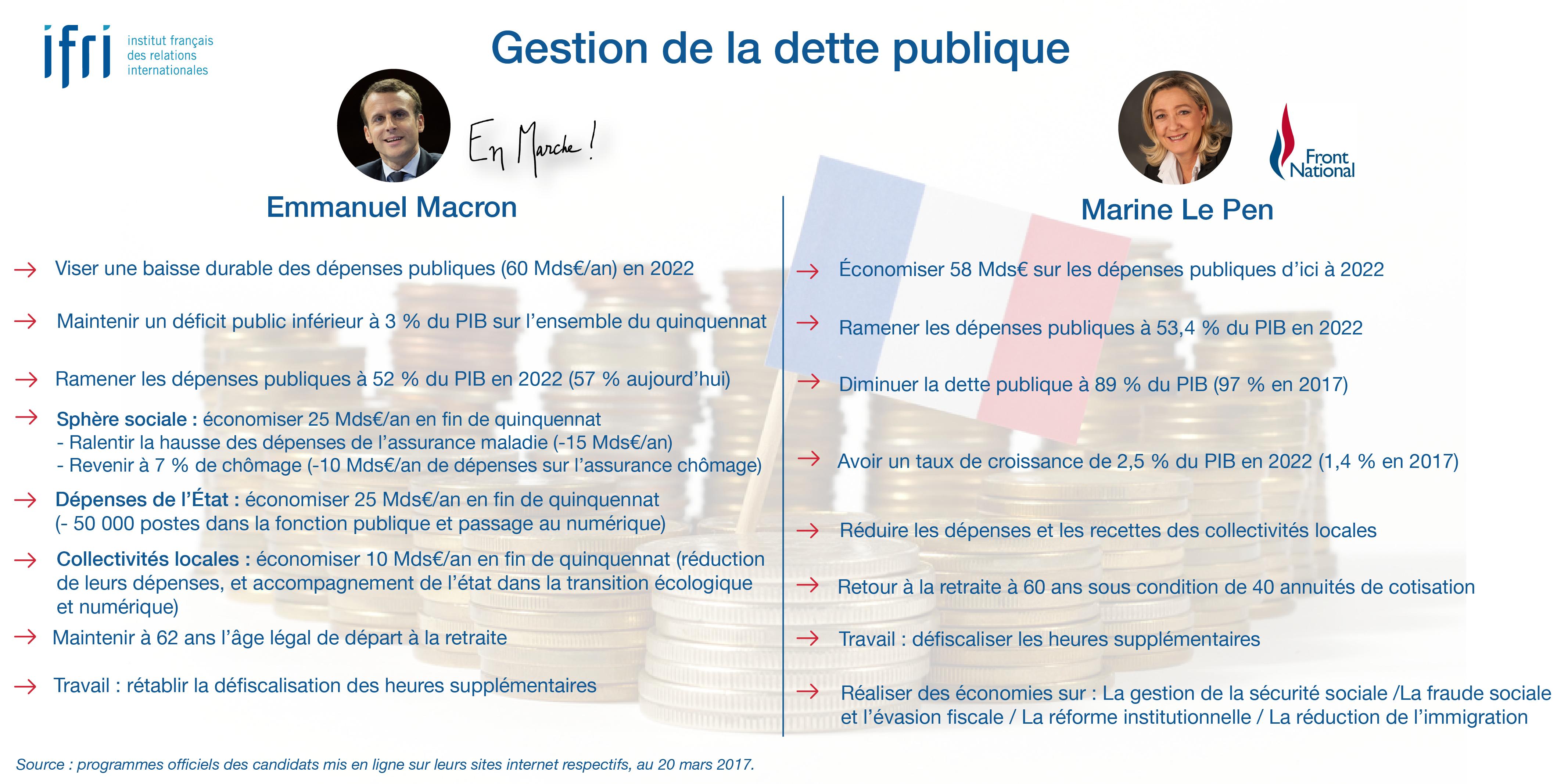 Dette publique - Macron - Le Pen - Présidentielle 2017