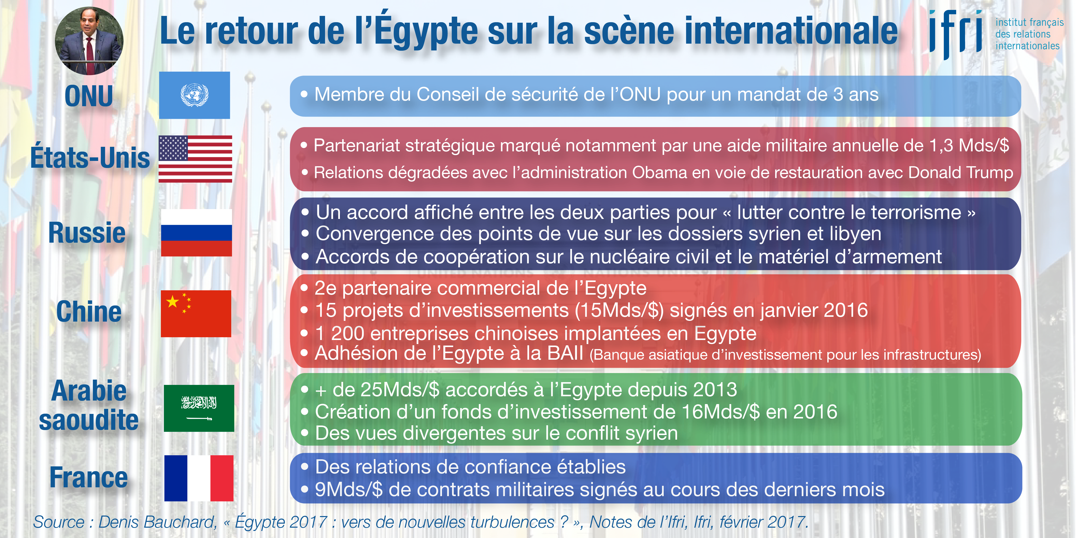 Le retour de l'Egypte sur la scène internationale