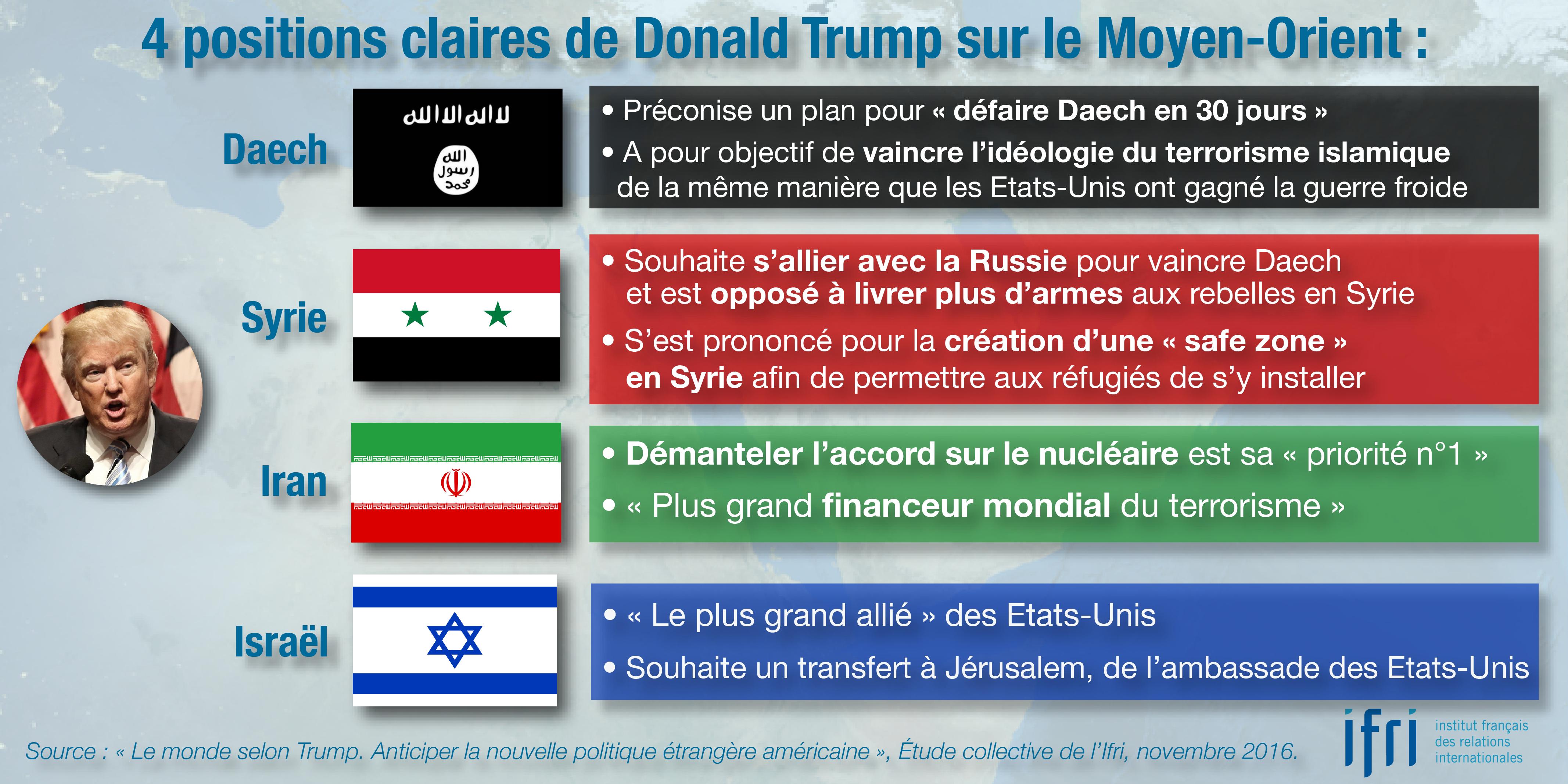 4 positions claires de Donald Trump sur le Moyen-Orient