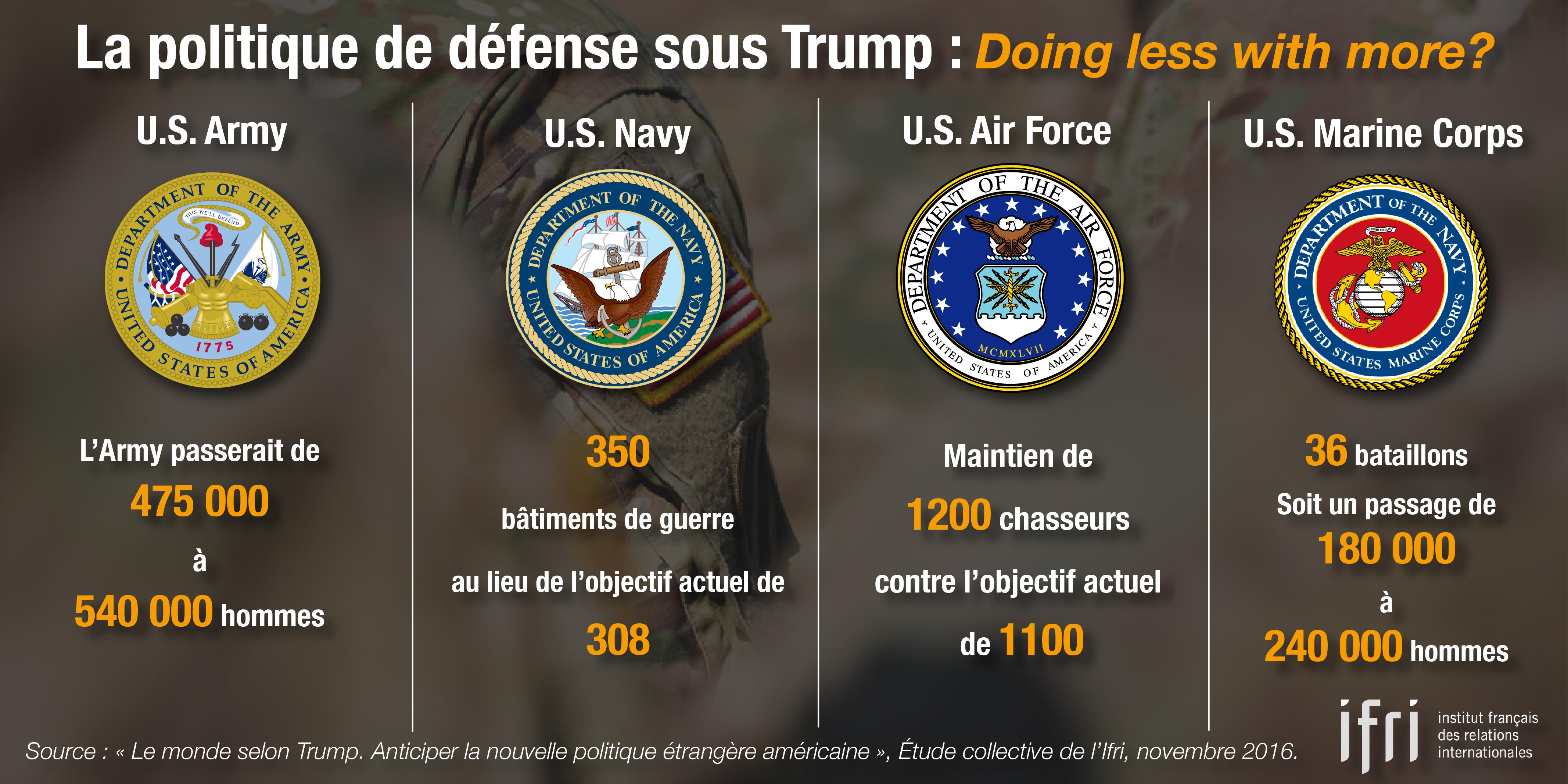 La politique de défense sous Trump