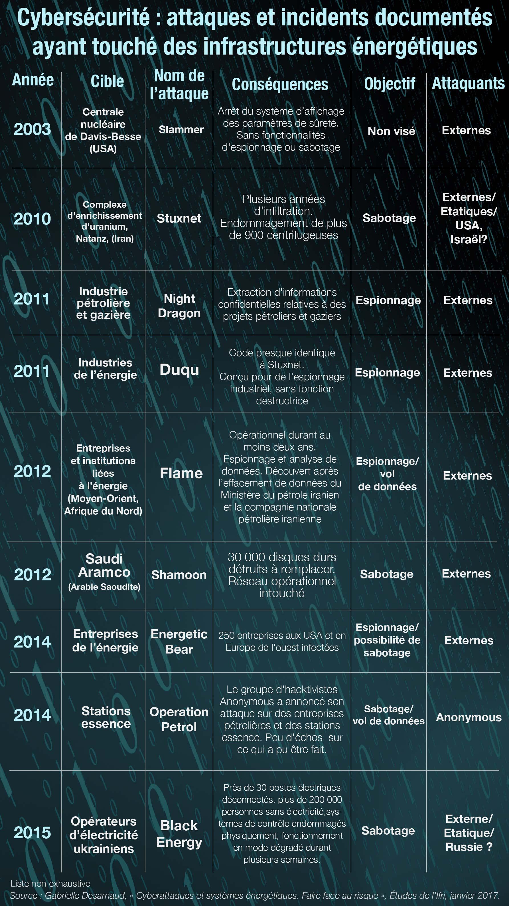 Principales cyberattaques ayant touché le secteur énergétique