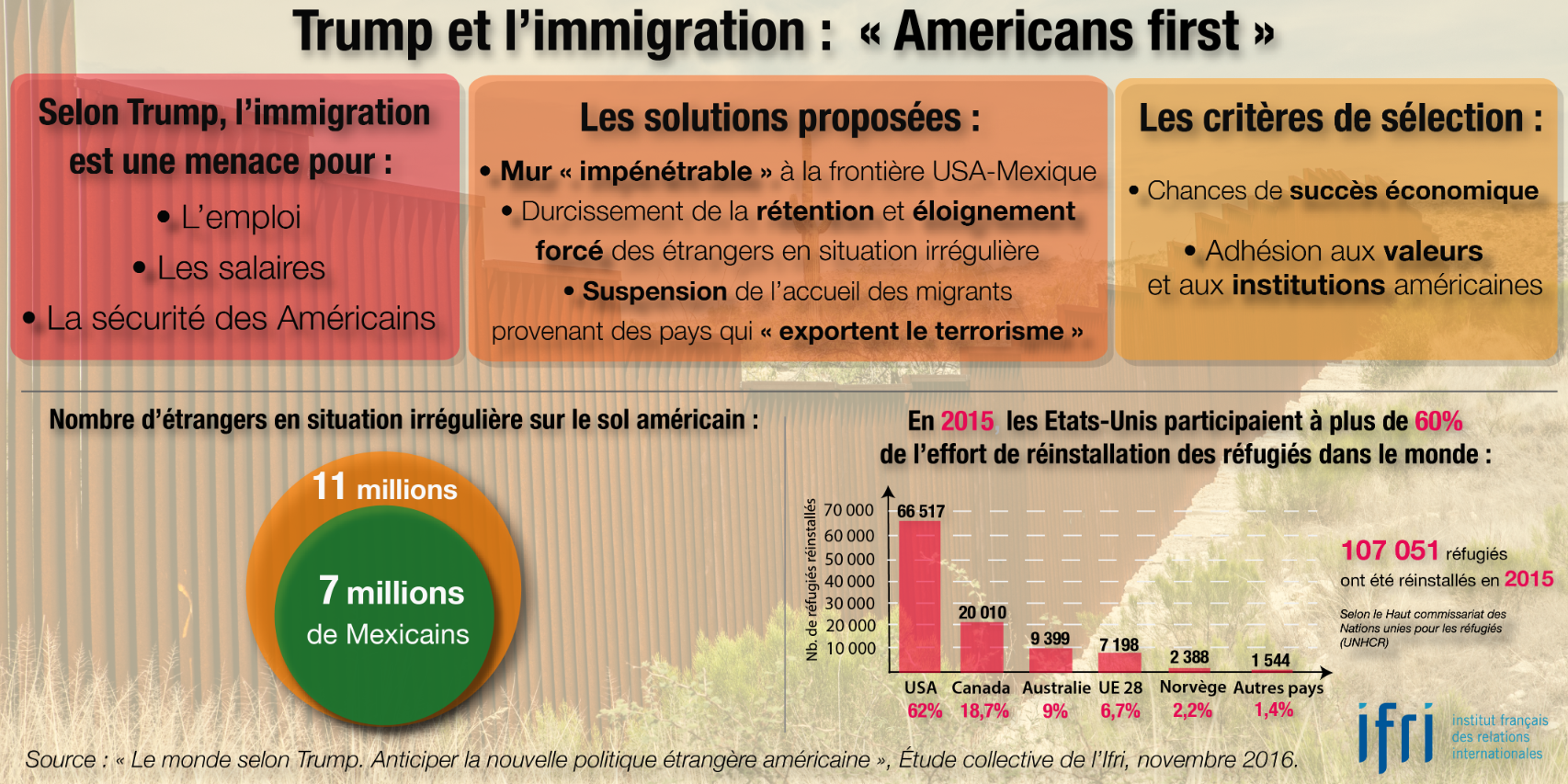 "Trump et l'immigration : ""Americans first""."