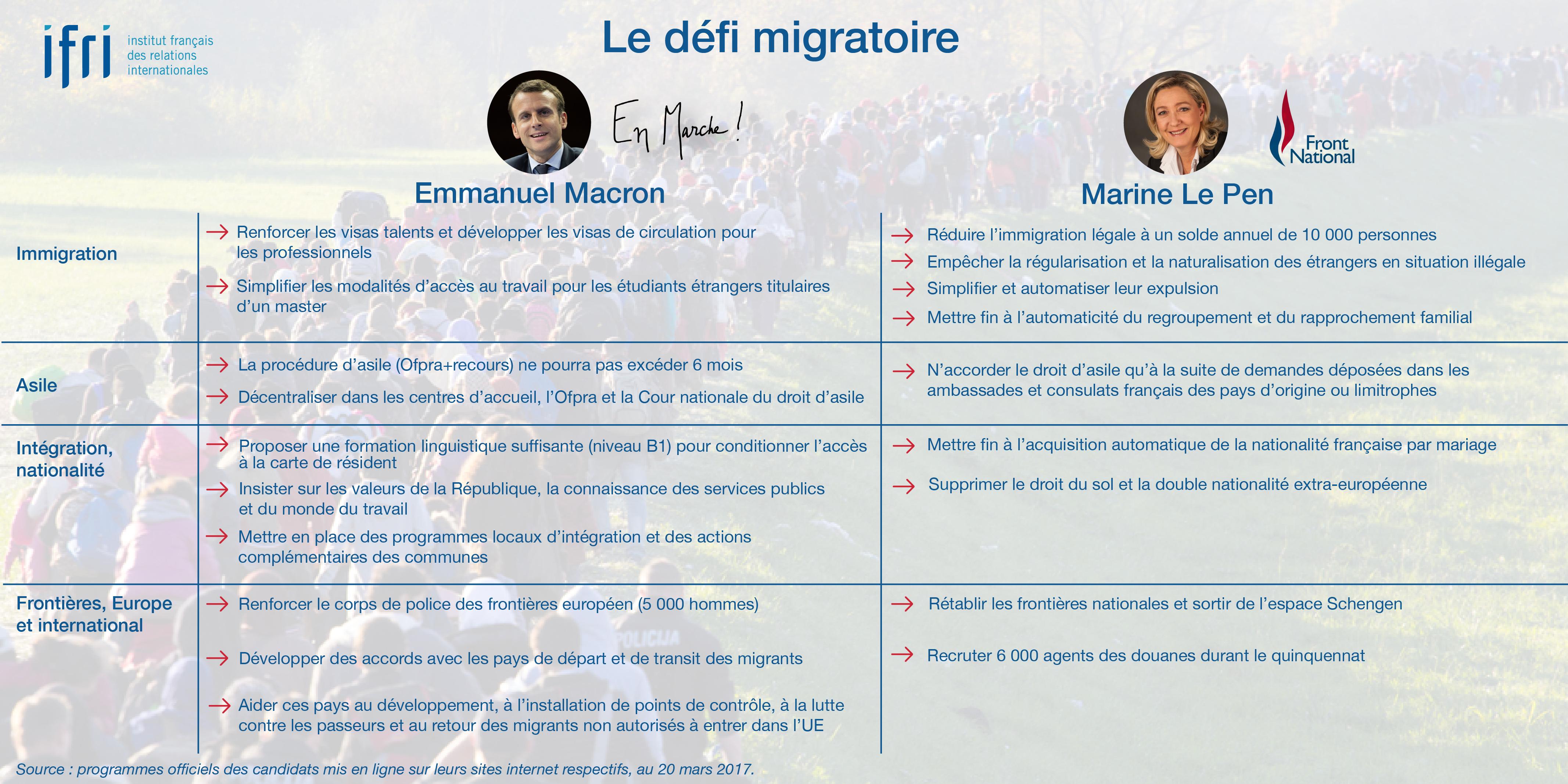 Le défi migratoire - Macron - Le Pen - Présidentielle 2017