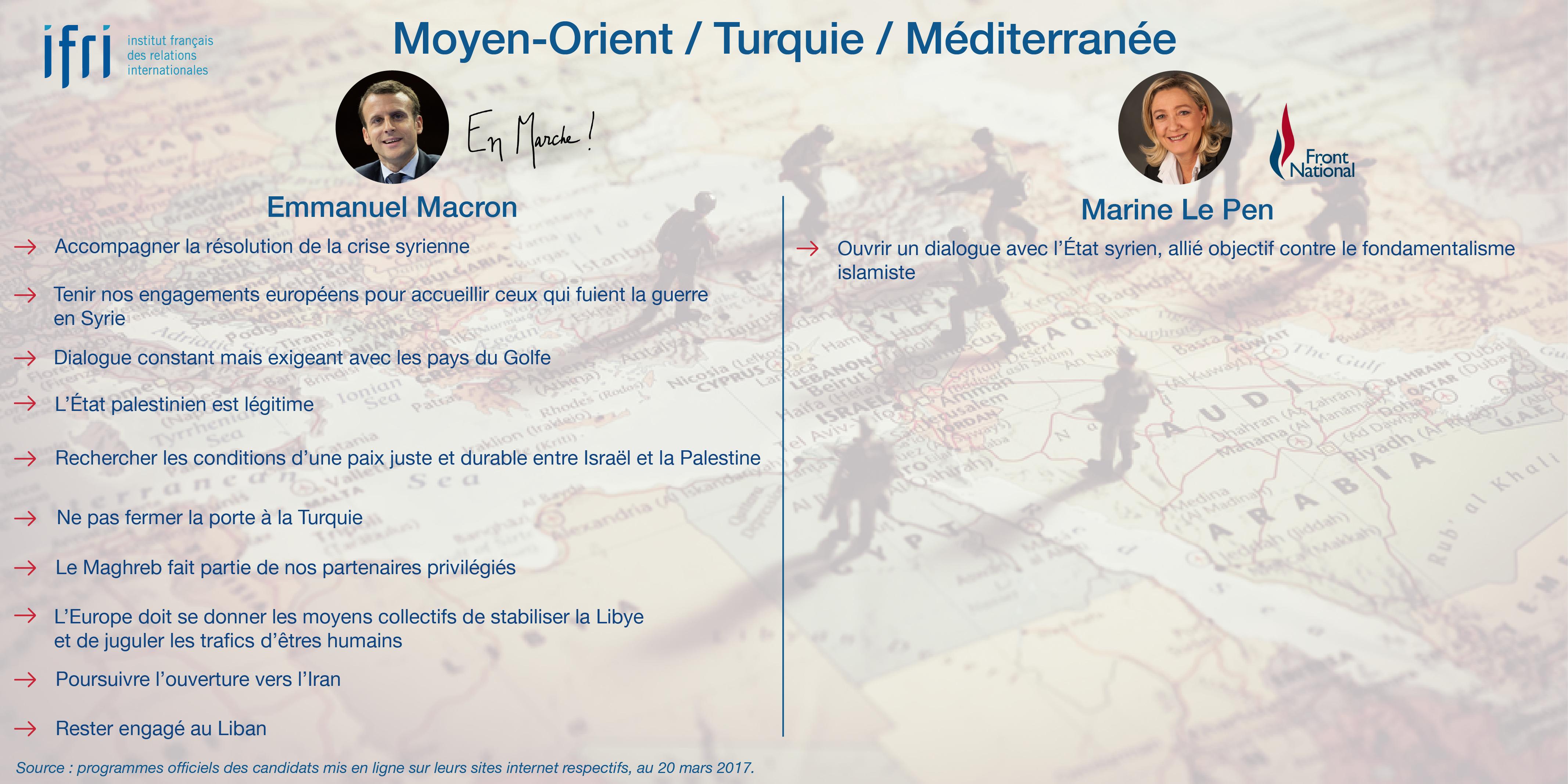 Moyen-Orient - Turquie - Méditerranée - Macron - Le Pen - Présidentielle 2017