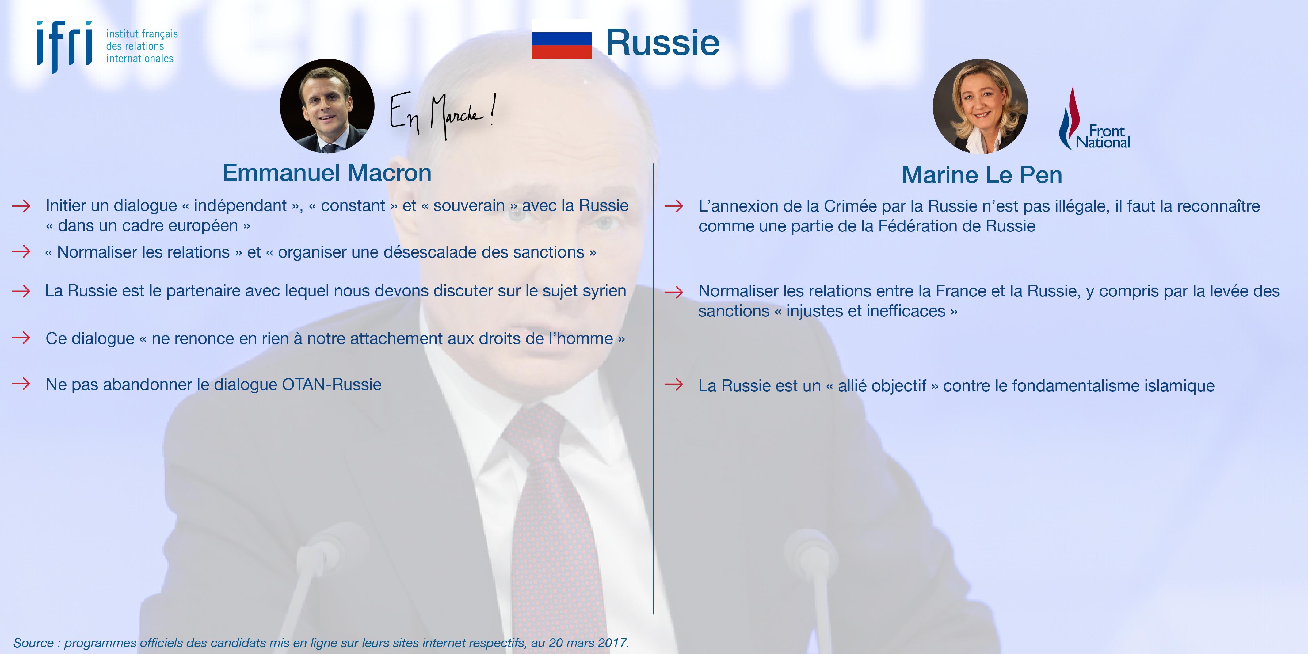 Russie - Macron - Le Pen - Présidentielle 2017