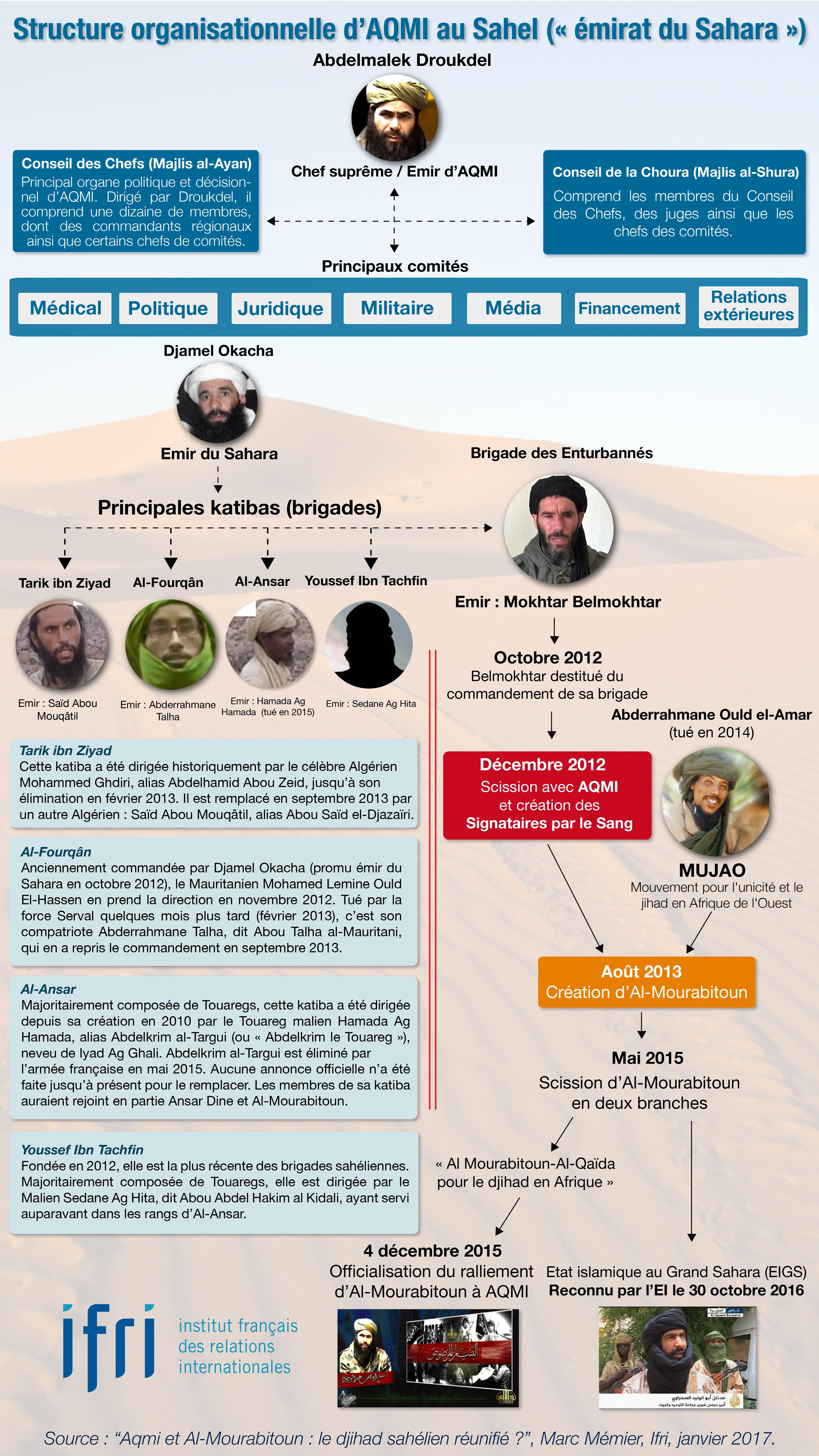 Structure organisationnelle d'AQMI au Sahel.jpg