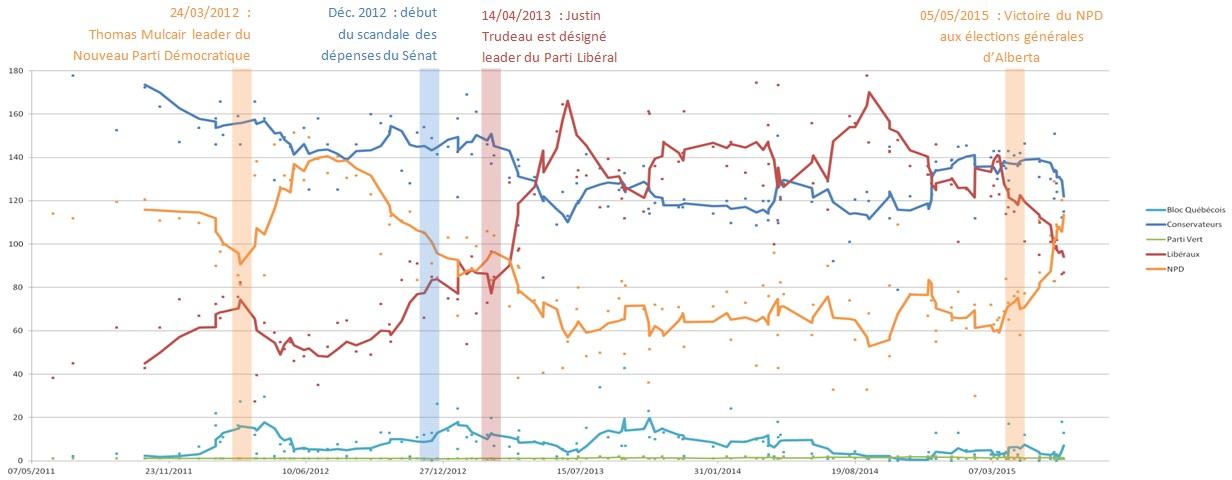 sondages_sieges_elections_2015.jpg