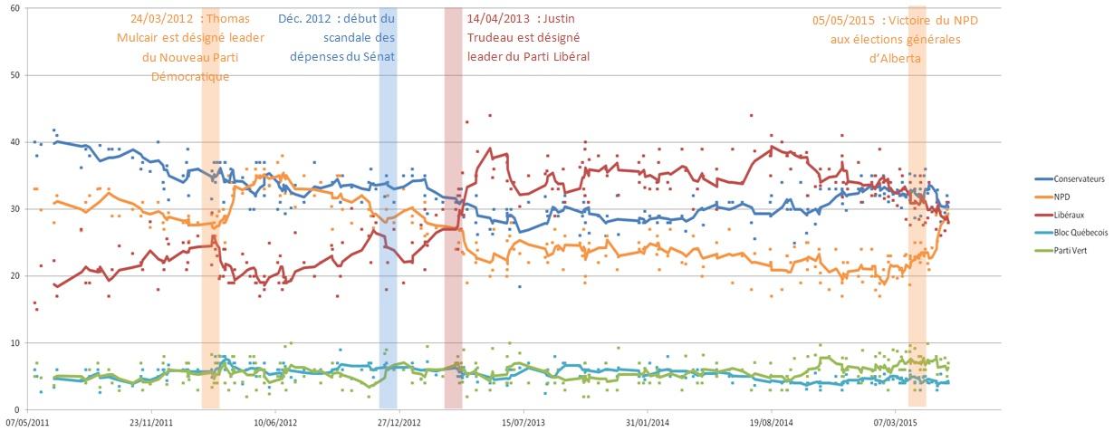 sondages_voix_elections_20152.jpg