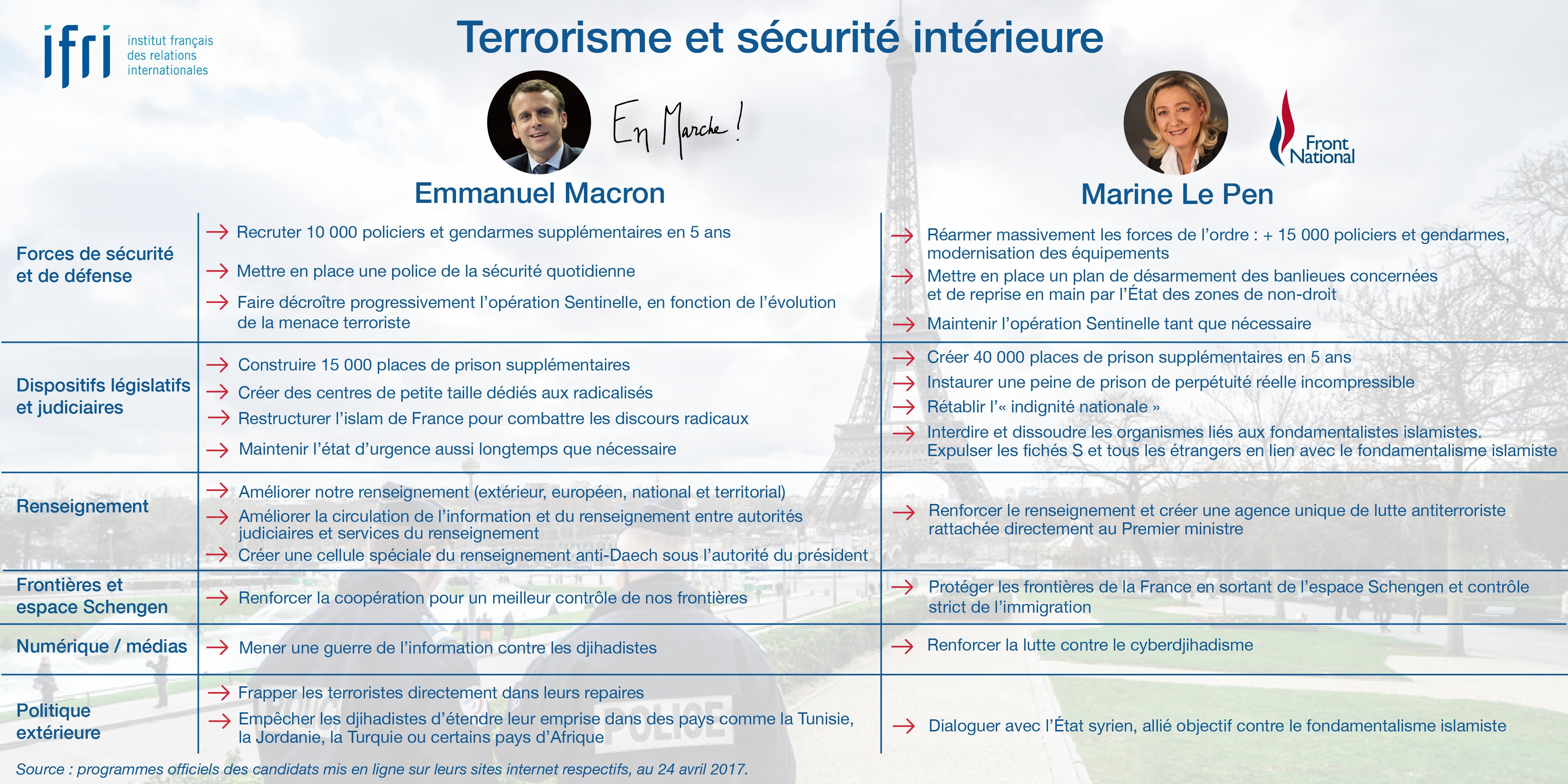 Terrorisme - - Macron - Le Pen - Présidentielle 2017
